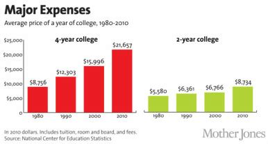 College Essay Tutoring Rates: Up-Front Costs, No Surprises